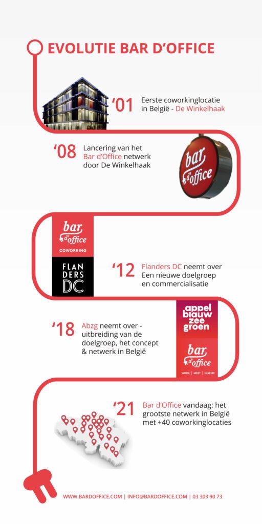 Evolutie Bar d'Office tijdlijn